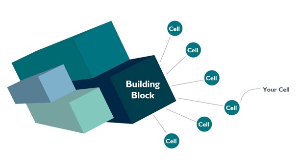Protected Cells Pcc Building Block Pcc